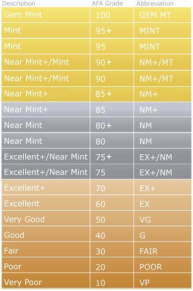 AFA Grades Chart